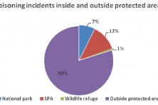 Distribution of poisoning incidents within and outside of SPAs