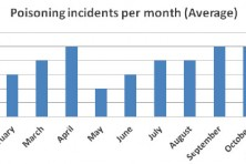 Poisoning incidents per month